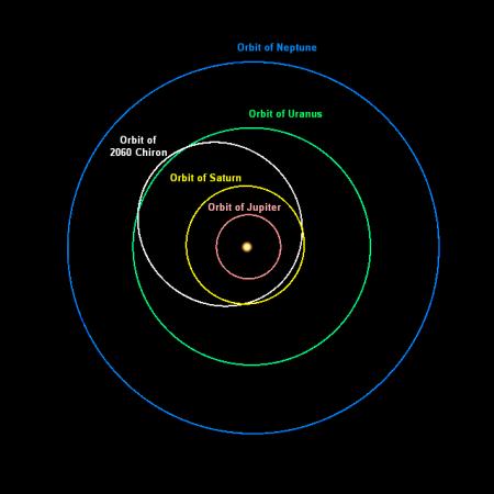 Chiron orbit